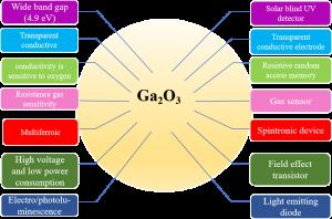 Ga2O3